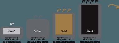 barême de calcul des statuts