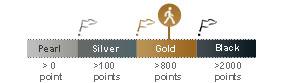 jauge gold H!P H!P H!P, votre carte de fidélité sur mesure !